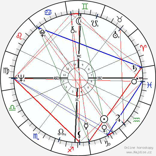 Jean Cabut wikipedie wiki 2018, 2019 horoskop