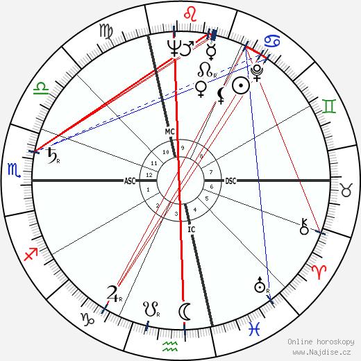 Jean Cau wikipedie wiki 2018, 2019 horoskop