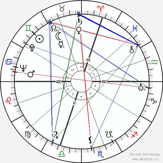 Jean Cayrol wikipedie wiki 2019, 2020 horoskop