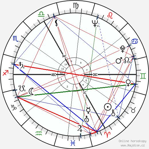 Jean Charbonnel wikipedie wiki 2018, 2019 horoskop