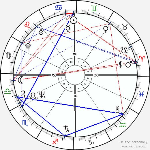 Jean Charest wikipedie wiki 2018, 2019 horoskop