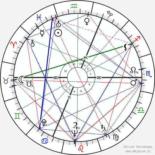 Jean Charon wikipedie wiki 2018, 2019 horoskop