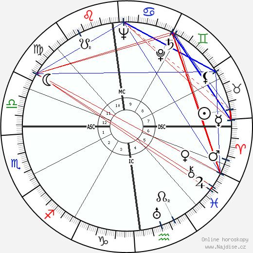 Jean Chevrier wikipedie wiki 2018, 2019 horoskop