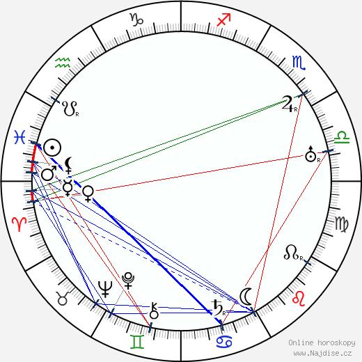Jean Choux wikipedie wiki 2019, 2020 horoskop