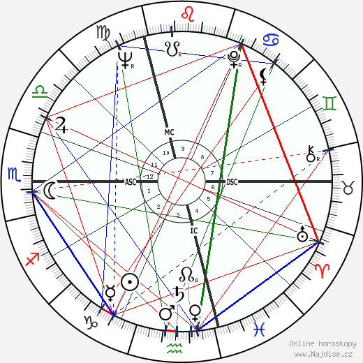 Jean Chrétien wikipedie wiki 2018, 2019 horoskop