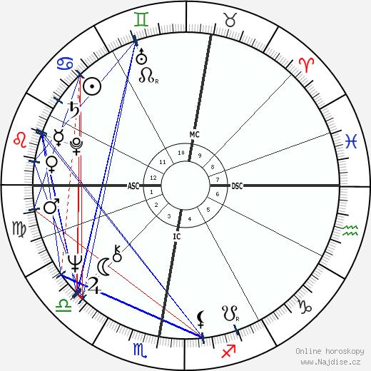 Jean Claude Frison wikipedie wiki 2018, 2019 horoskop