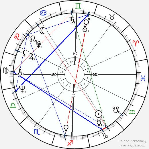 Jean-Claude Jitrois wikipedie wiki 2018, 2019 horoskop
