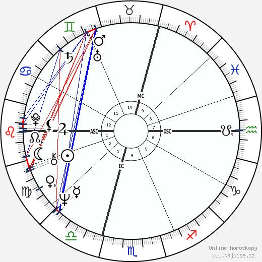 Jean Claude Killy wikipedie wiki 2018, 2019 horoskop