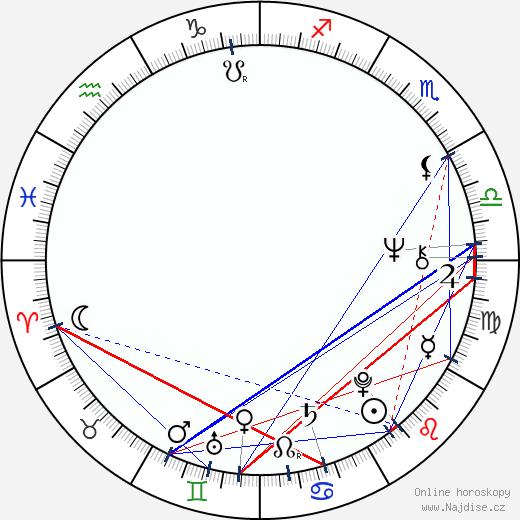 Jean-Claude Martinez wikipedie wiki 2018, 2019 horoskop