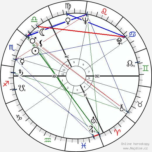 Jean-Claude Pascal wikipedie wiki 2020, 2021 horoskop