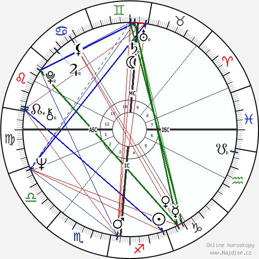 Jean-Claude Trichet wikipedie wiki 2017, 2018 horoskop