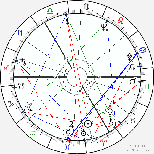 Jean Claudio wikipedie wiki 2019, 2020 horoskop