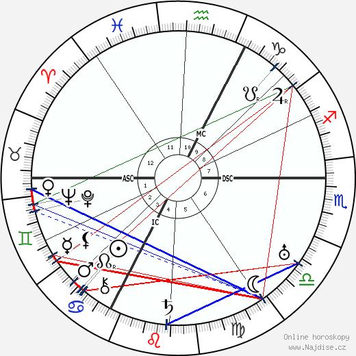 Jean Cocteau wikipedie wiki 2019, 2020 horoskop