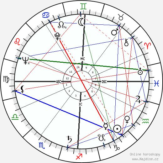 Jean Coignet wikipedie wiki 2019, 2020 horoskop