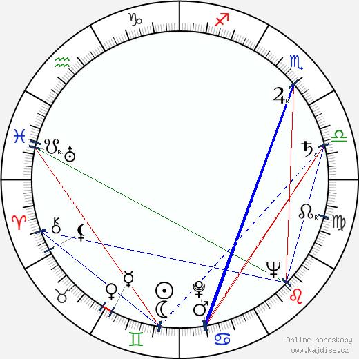 Jean Cosmos wikipedie wiki 2019, 2020 horoskop