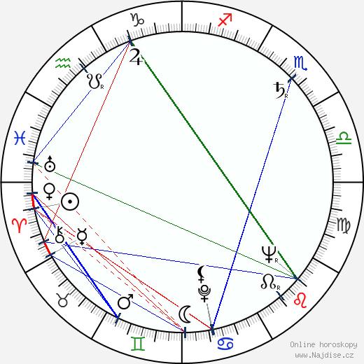 Jean Coutu wikipedie wiki 2019, 2020 horoskop