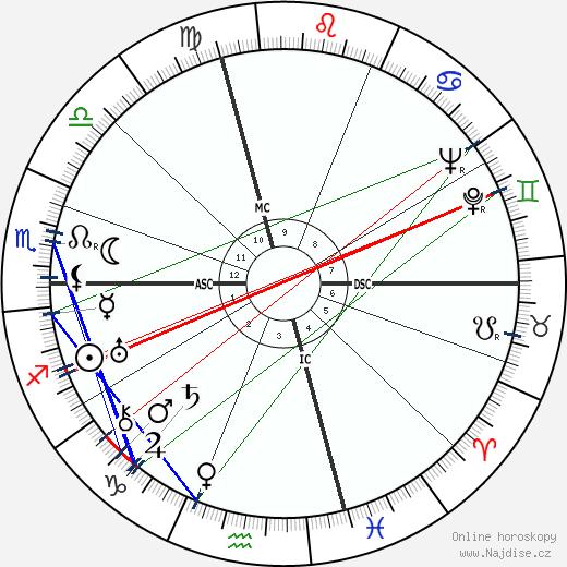 Jean Dabry wikipedie wiki 2018, 2019 horoskop