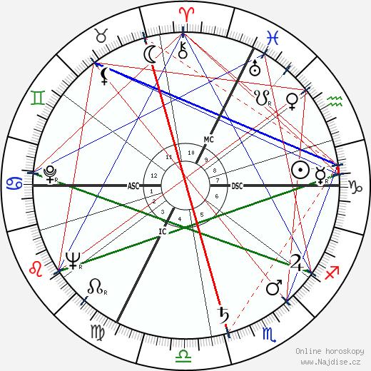 Jean Danet wikipedie wiki 2018, 2019 horoskop