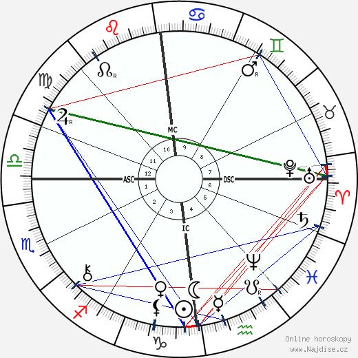Jean de Reszke wikipedie wiki 2019, 2020 horoskop