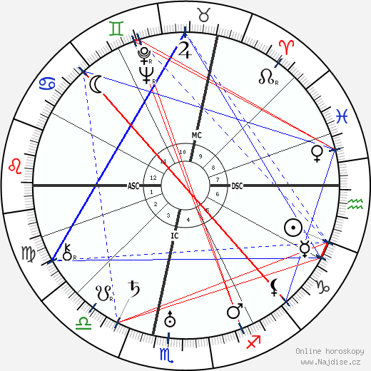 Jean Debucourt wikipedie wiki 2019, 2020 horoskop