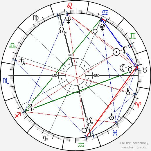Jean Debuf wikipedie wiki 2018, 2019 horoskop