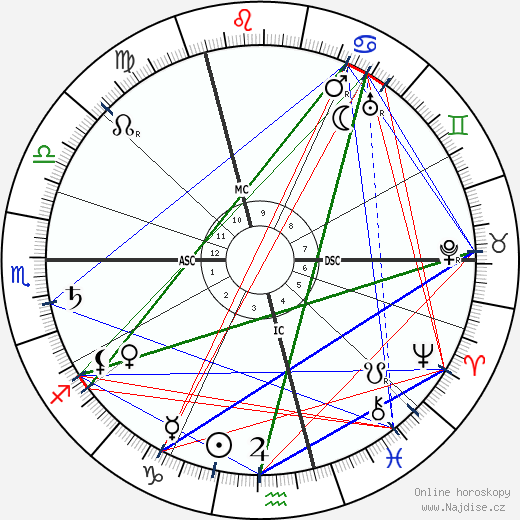 Jean Delville wikipedie wiki 2019, 2020 horoskop