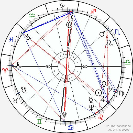 Jean Desailly wikipedie wiki 2019, 2020 horoskop