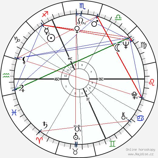 Jean Devuyst wikipedie wiki 2018, 2019 horoskop