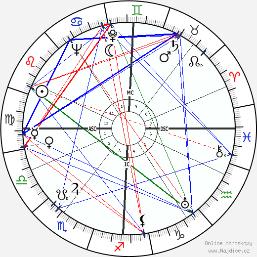 Jean Deyrolle wikipedie wiki 2018, 2019 horoskop