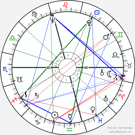 Jean Douchet wikipedie wiki 2019, 2020 horoskop