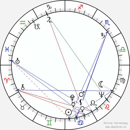Jean Droze wikipedie wiki 2018, 2019 horoskop