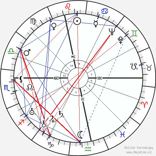 Jean Dubuffet wikipedie wiki 2018, 2019 horoskop
