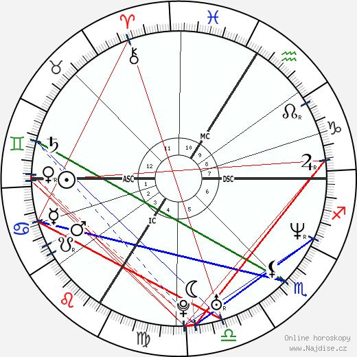 Jean Dujardin wikipedie wiki 2019, 2020 horoskop