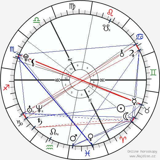 Jean-Eric Vergne wikipedie wiki 2018, 2019 horoskop