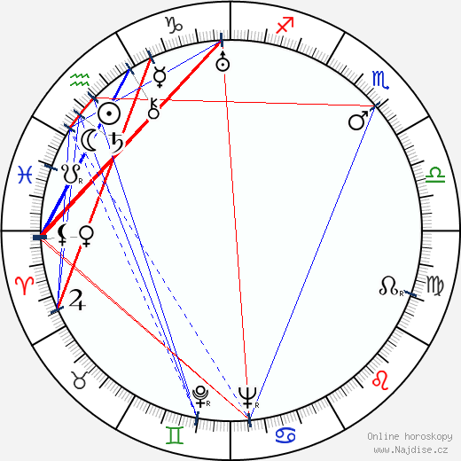 Jean Faurez wikipedie wiki 2018, 2019 horoskop