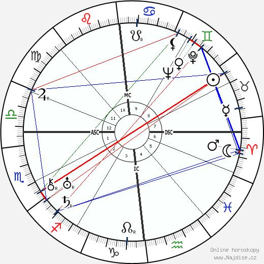 Jean Fautrier wikipedie wiki 2019, 2020 horoskop