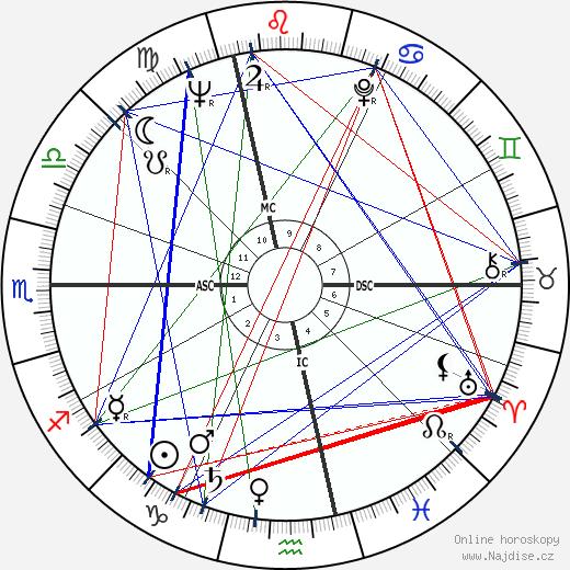 Jean Fournet-Fayard wikipedie wiki 2019, 2020 horoskop