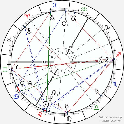 Jean-François Lyotard wikipedie wiki 2020, 2021 horoskop