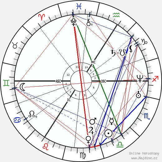 Jean Francois Millet wikipedie wiki 2019, 2020 horoskop