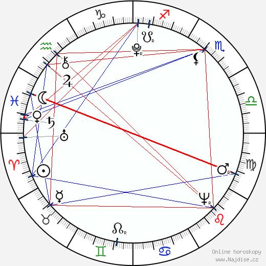 Jean-François Thomas de Thomon wikipedie wiki 2018, 2019 horoskop
