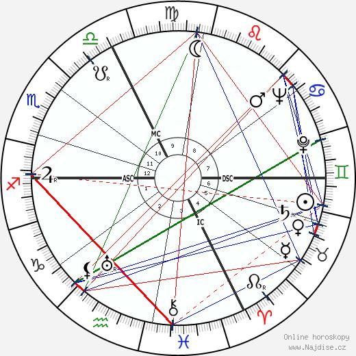 Jean Francois wikipedie wiki 2019, 2020 horoskop
