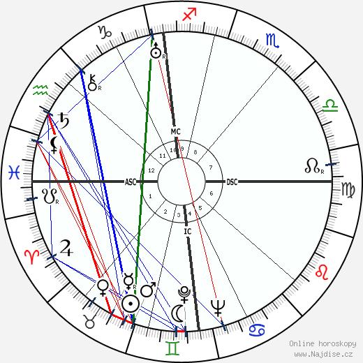 Jean Gabin wikipedie wiki 2019, 2020 horoskop