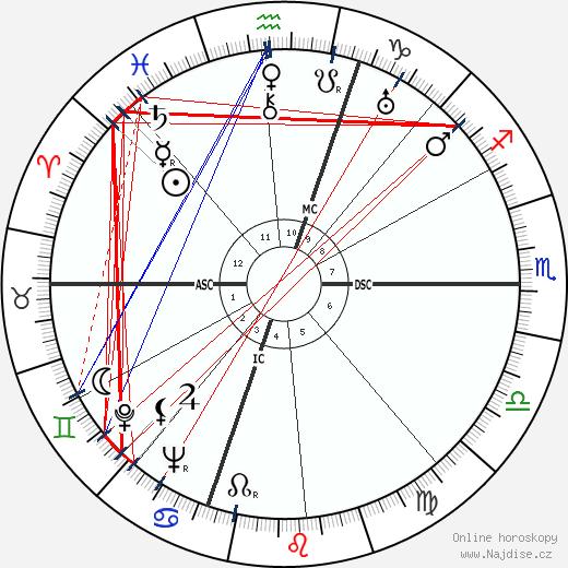 Jean Galia wikipedie wiki 2018, 2019 horoskop