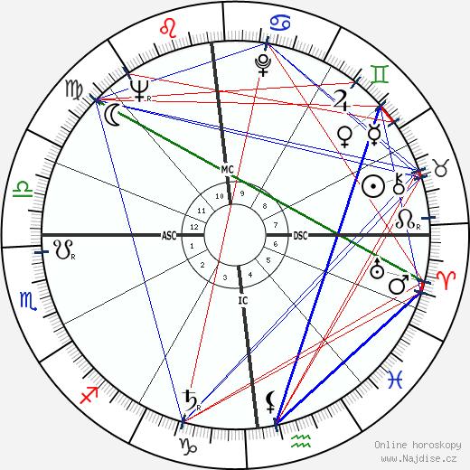 Jean Gandois wikipedie wiki 2019, 2020 horoskop