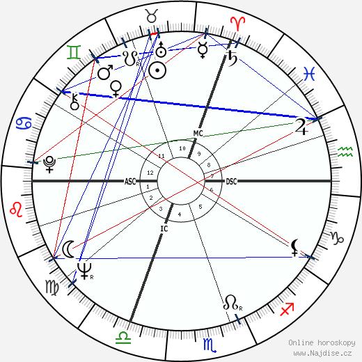 Jean Giraud wikipedie wiki 2018, 2019 horoskop
