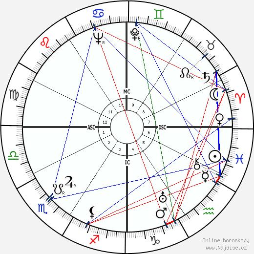 Jean Harlow wikipedie wiki 2019, 2020 horoskop