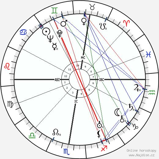 Jean Henri Deglane wikipedie wiki 2020, 2021 horoskop