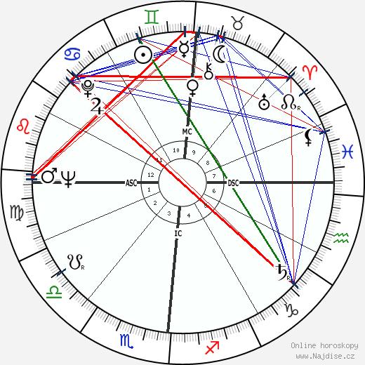Jean Jacques Marcel wikipedie wiki 2018, 2019 horoskop