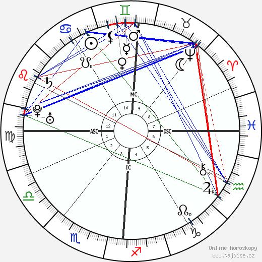 Jean-Jacques Rousseau wikipedie wiki 2019, 2020 horoskop