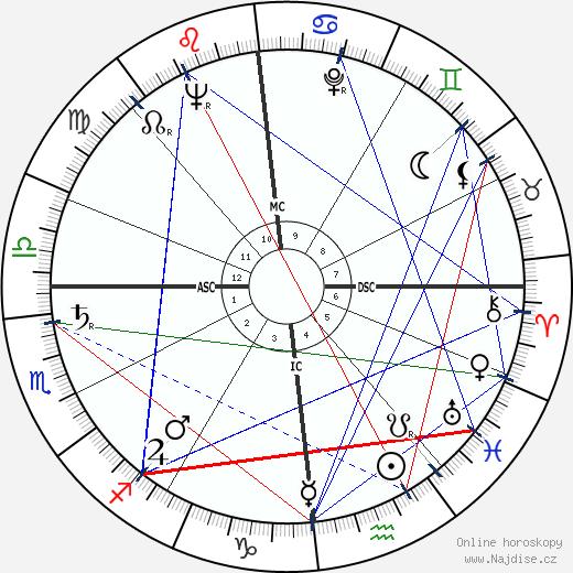 Jean Jacques Servan-Schreiber wikipedie wiki 2018, 2019 horoskop